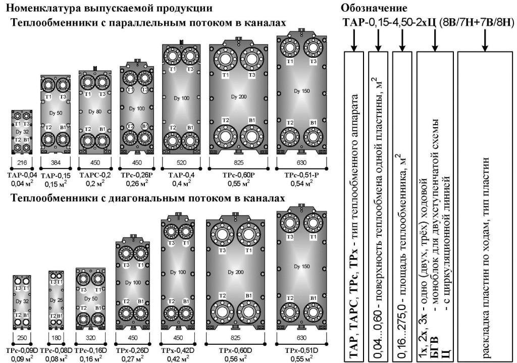 Подбор теплообменника тарс теплопередача теплообменника